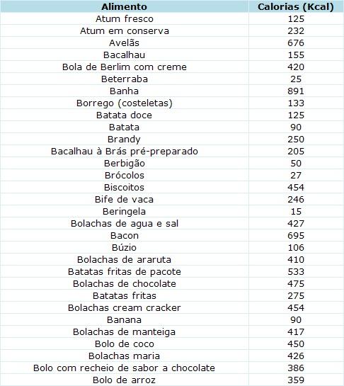 Well-known Conteúdo em calorias fornecidas por 100g de alimento comestível  VF63
