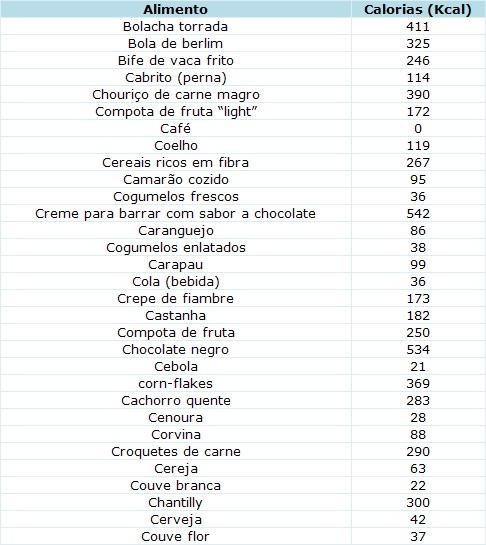Amado Conteúdo em calorias fornecidas por 100g de alimento comestível  PX46