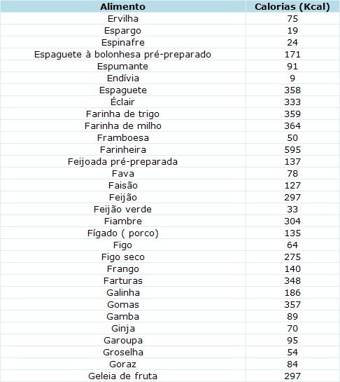 Muitas vezes Conteúdo em calorias fornecidas por 100g de alimento comestível  EG41