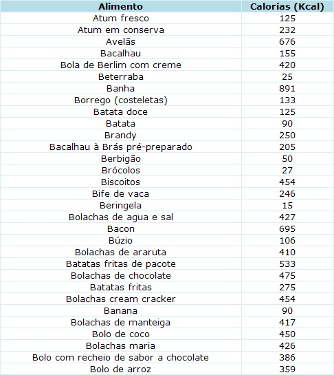 tabela nutricional de alimentos completa